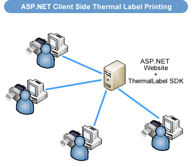 How to print barcode thermal labels to Zebra ZPL or EPL printers at