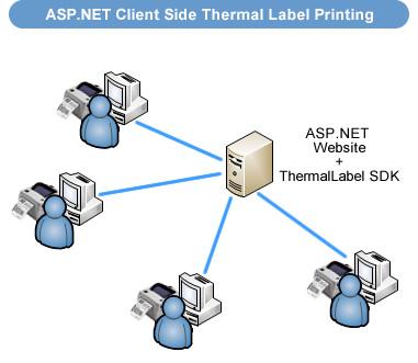 ASP-NET-Thermal-Label-SDK-Printing-Zebra-C-Sharp-VB-PDF.jpg