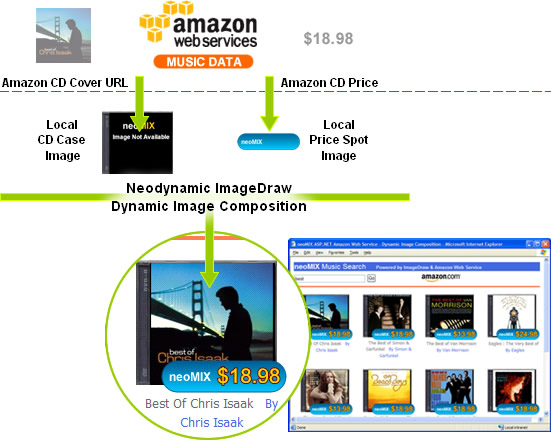How To: ASP.NET Dynamic Image Composition Data Binding consuming Amazon Web Services using ImageDraw