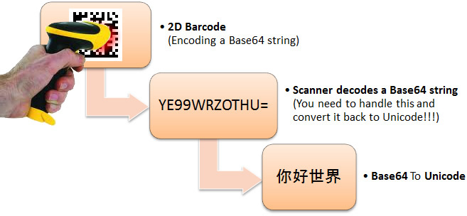 Decoding Unicode Two-Byte strings from 2D Barcodes by Base64 conversion