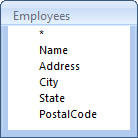 The structure of the Employees table in DatabaseSample.mdb file is as follows...