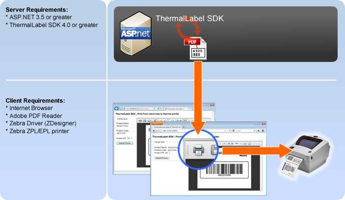 How to print barcode thermal labels to Zebra ZPL or EPL