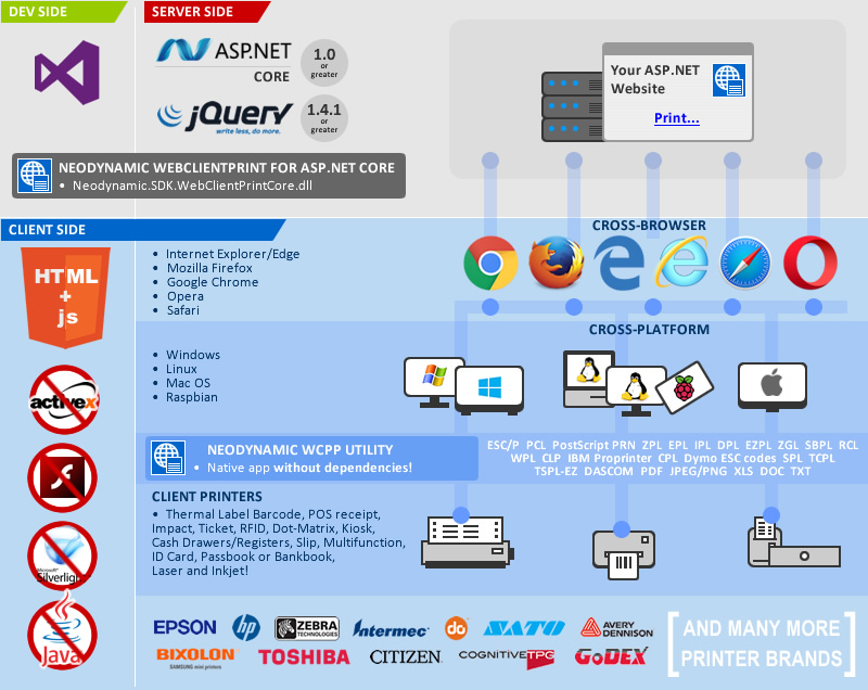 WebClientPrint for ASP.NET Core Infographic