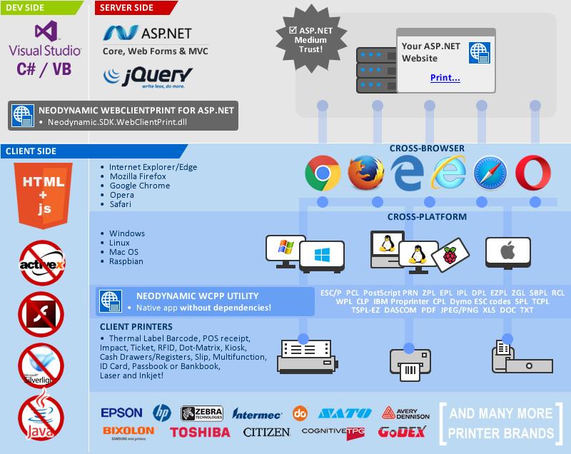 WebClientPrint for ASP.NET Infographic
