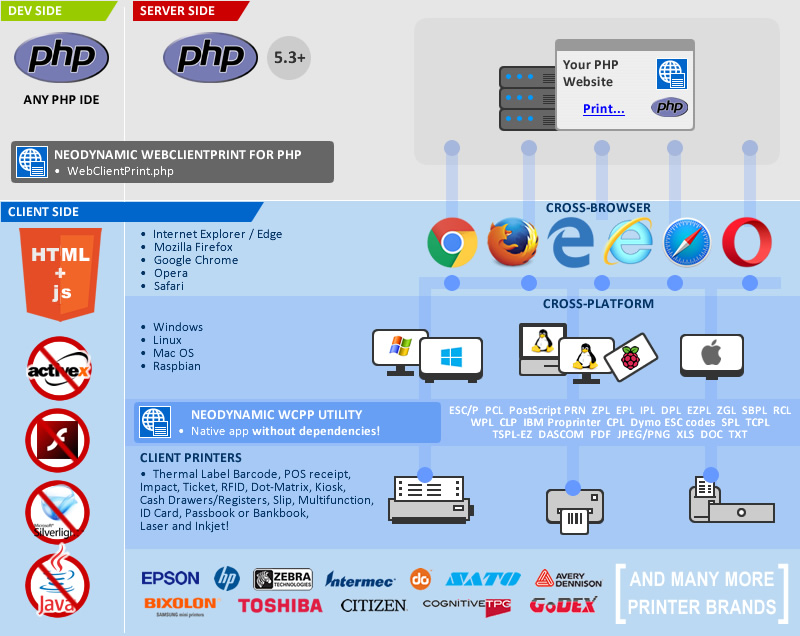 WebClientPrint for PHP Infographic